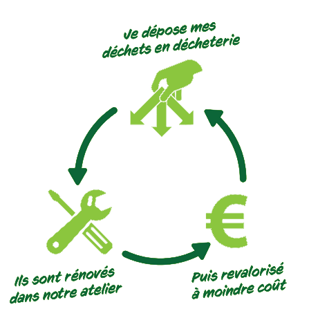 Processus recyclage